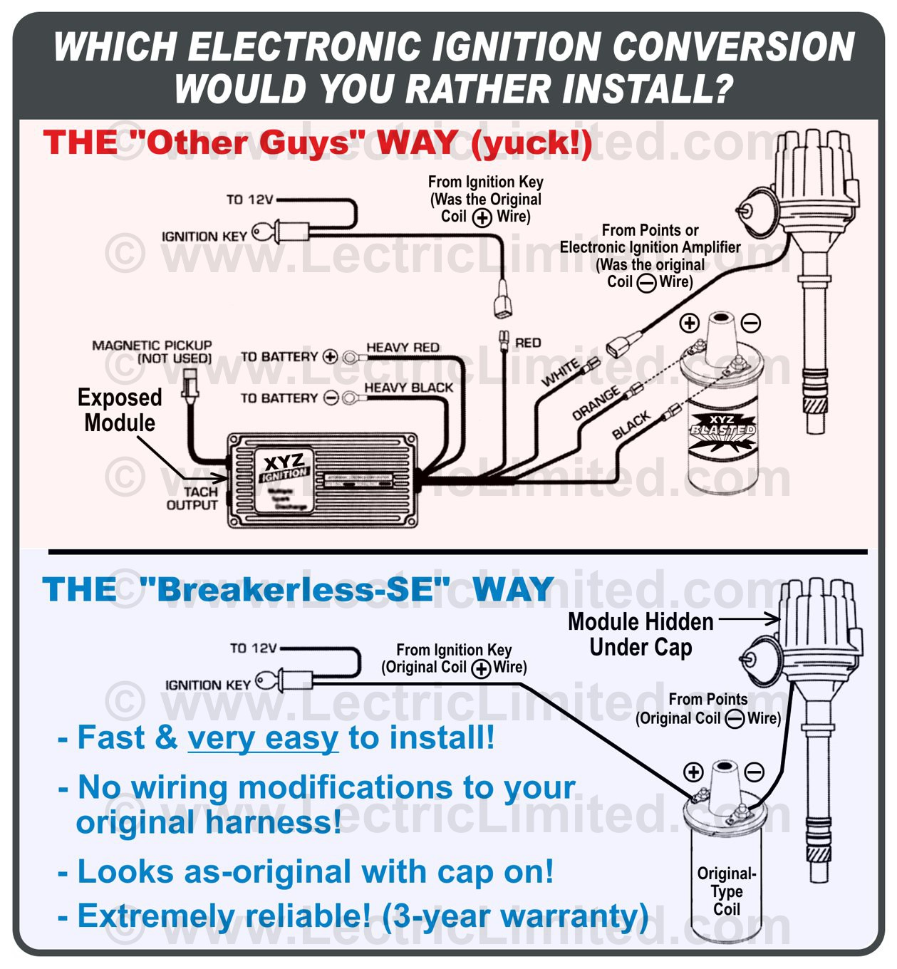 Breakerless-SE™ Electronic Ignition Conversion Kit (There is no comparison!)